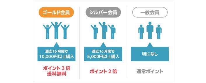会員グループの設定例