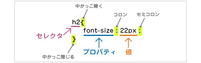 CSSの基本構造