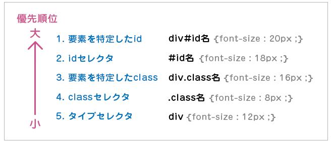 CSS優先度